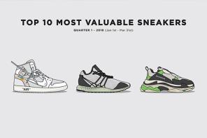 評選 2018 年第一季度「最貴」的 10 球鞋,你有哪幾雙?